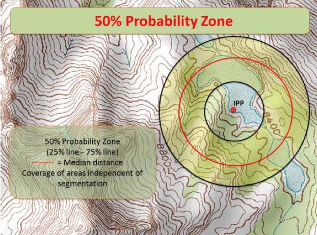 Probability Zone